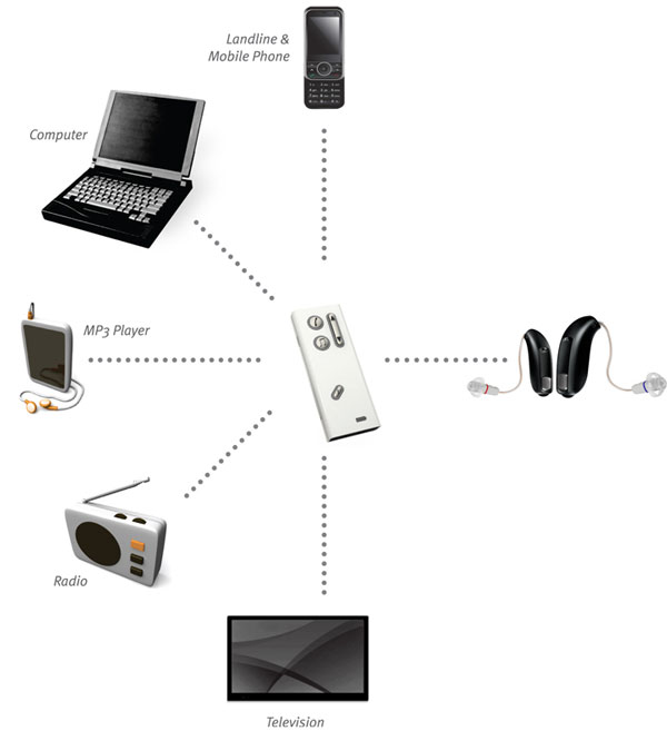 A diagram showing hearing aids connected to a phone, computer, mp3 player, radio and TV via the hearing aid streamer remote control device